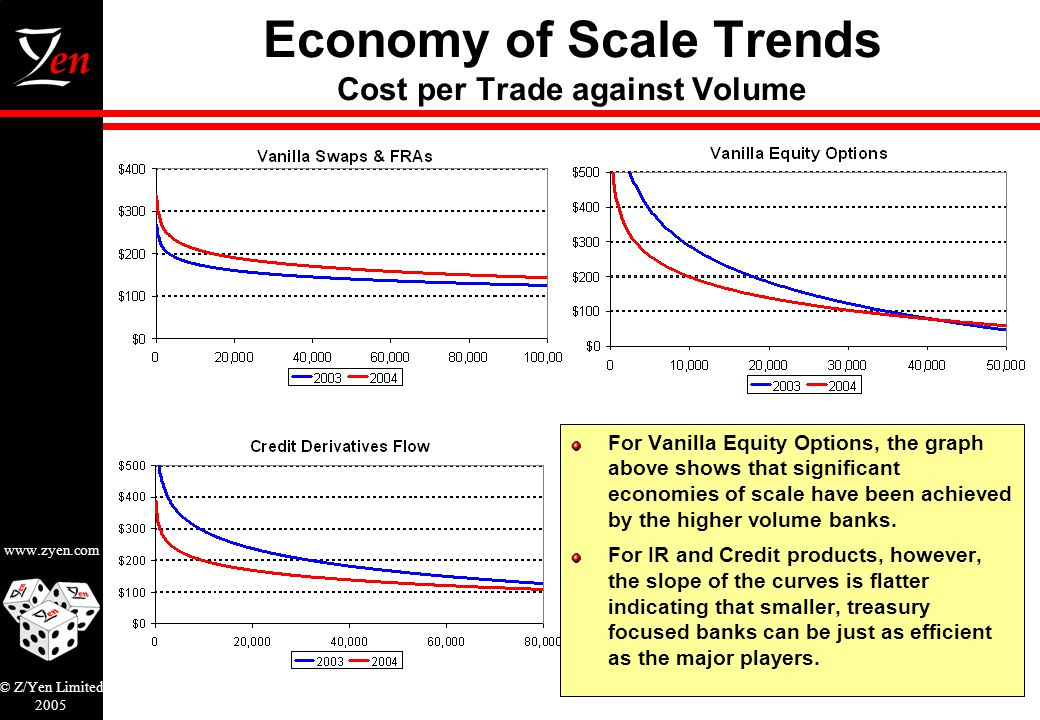 www.zyen.com © Z/Yen Limited 2005 5 Economy of Scale Trends Cost per Trade against Volume For Vanilla Equity Options, the graph above shows that significant economies of scale have been achieved by the higher volume banks.