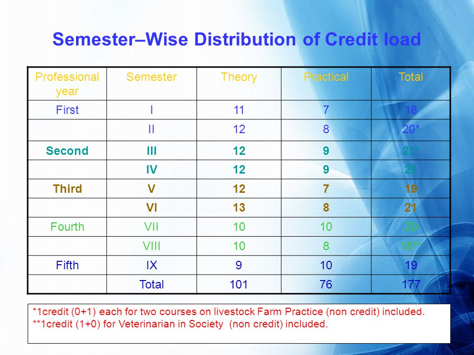Semester–Wise Distribution of Credit load Professional year SemesterTheoryPracticalTotal FirstI11718 II12820* SecondIII12921* IV12921 ThirdV12719 VI13821 FourthVII10 20 VIII10818** FifthIX91019 Total10176177 *1credit (0+1) each for two courses on livestock Farm Practice (non credit) included.
