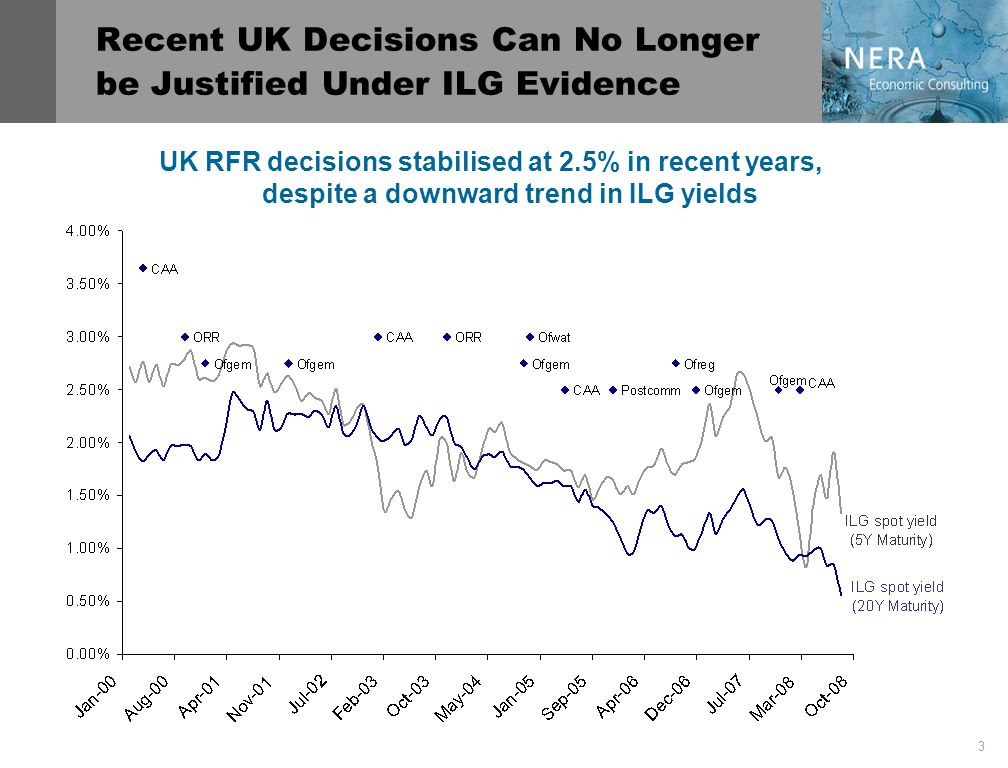 3 Recent UK Decisions Can No Longer be Justified Under ILG Evidence UK RFR decisions stabilised at 2.5% in recent years, despite a downward trend in ILG yields