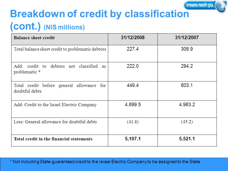 Breakdown of credit by classification (cont.) (NIS millions) Balance sheet credit31/12/200831/12/2007 Total balance sheet credit to problematic debtors227.4308.9 Add: credit to debtors not classified as problematic * 222.0294.2 Total credit before general allowance for doubtful debts 449.4603.1 Add: Credit to the Israel Electric Company4,699.54,963.2 Less: General allowance for doubtful debts(41.8)(45.2) Total credit in the financial statements5,107.15,521.1 * Not including State-guaranteed credit to the Israel Electric Company to be assigned to the State.