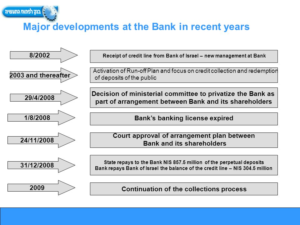 Major developments at the Bank in recent years Receipt of credit line from Bank of Israel – new management at Bank Activation of Run-off Plan and focus on credit collection and redemption of deposits of the public Decision of ministerial committee to privatize the Bank as part of arrangement between Bank and its shareholders Banks banking license expired Continuation of the collections process 8/2002 2003 and thereafter 29/4/2008 1/8/2008 24/11/2008 31/12/2008 2009 State repays to the Bank NIS 857.5 million of the perpetual deposits Bank repays Bank of Israel the balance of the credit line – NIS 304.5 million Court approval of arrangement plan between Bank and its shareholders