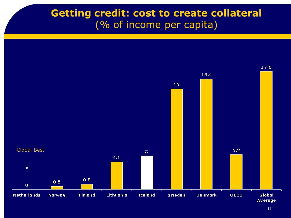 11 Getting credit: cost to create collateral (% of income per capita) Global Best