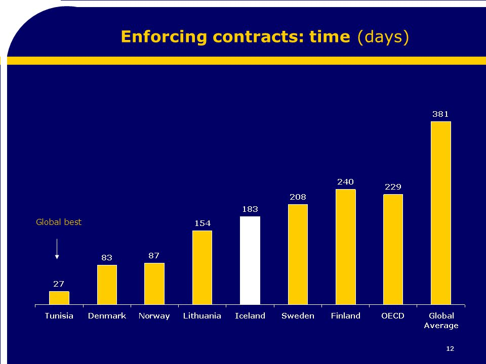 12 Enforcing contracts: time (days) Global best