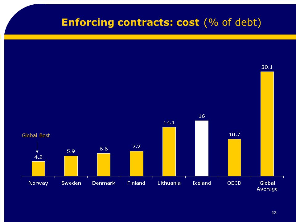 13 Enforcing contracts: cost (% of debt) Global Best