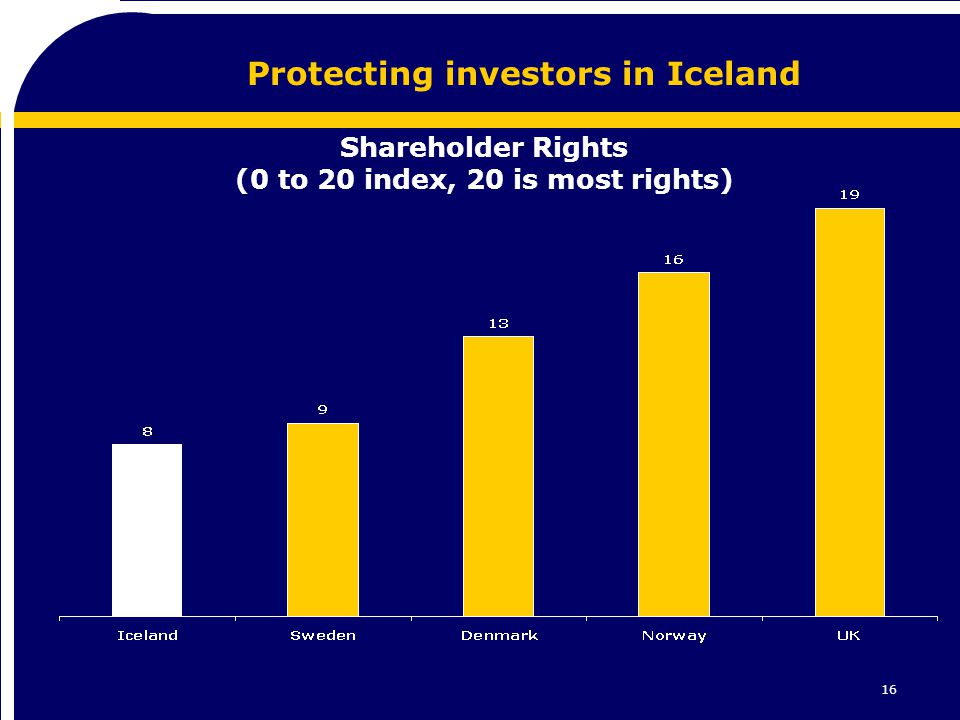 16 Protecting investors in Iceland Shareholder Rights (0 to 20 index, 20 is most rights)