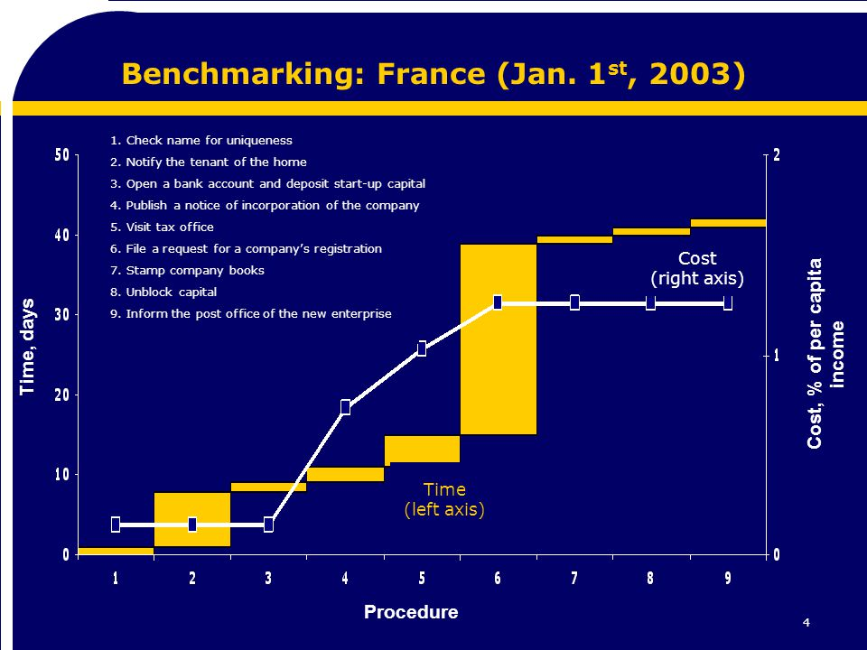 4 Benchmarking: France (Jan. 1 st, 2003) Time, days Procedure Cost, % of per capita income 1.