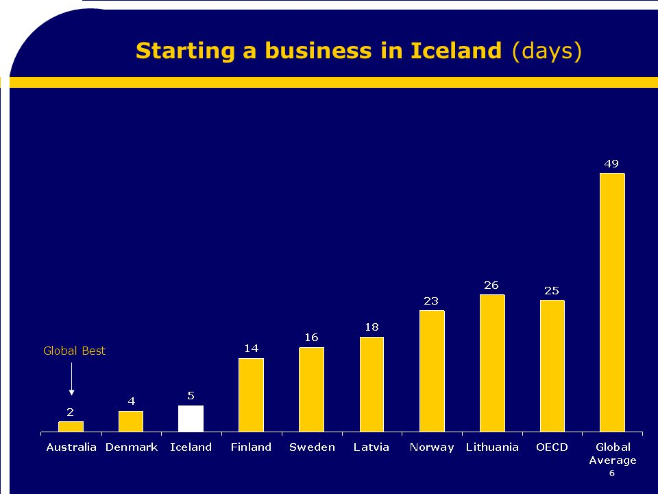 6 Starting a business in Iceland (days) Global Best