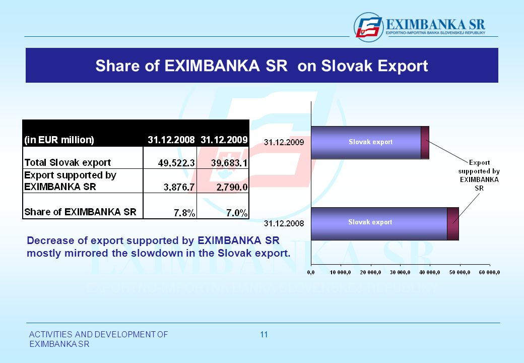 ACTIVITIES AND DEVELOPMENT OF EXIMBANKA SR 11 Share of EXIMBANKA SR on Slovak Export Decrease of export supported by EXIMBANKA SR mostly mirrored the slowdown in the Slovak export.