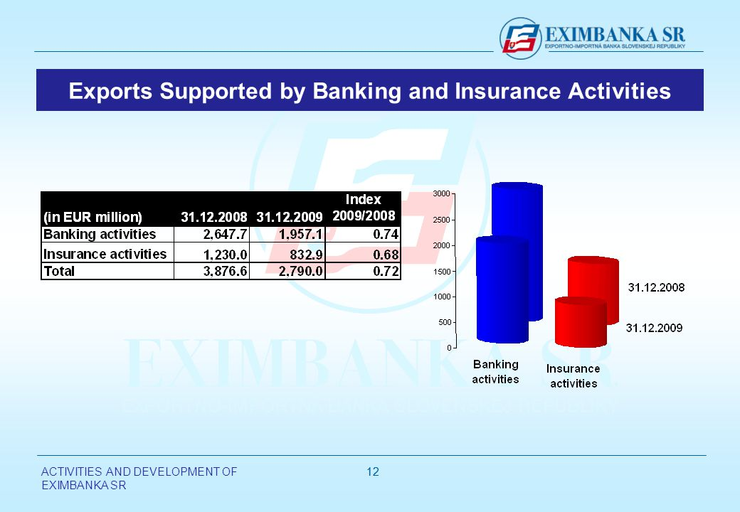 ACTIVITIES AND DEVELOPMENT OF EXIMBANKA SR 12 Exports Supported by Banking and Insurance Activities