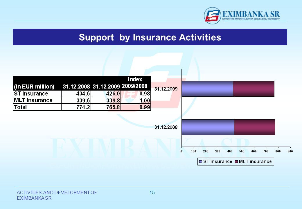 ACTIVITIES AND DEVELOPMENT OF EXIMBANKA SR 15 Support by Insurance Activities
