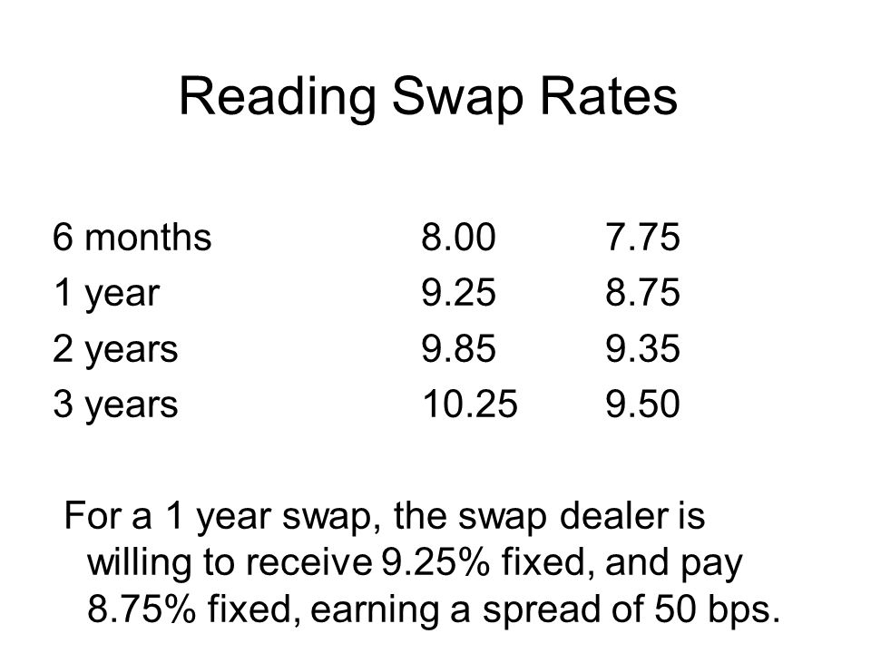 Reading Swap Rates 6 months8.007.75 1 year9.258.75 2 years9.859.35 3 years10.25 9.50 For a 1 year swap, the swap dealer is willing to receive 9.25% fixed, and pay 8.75% fixed, earning a spread of 50 bps.