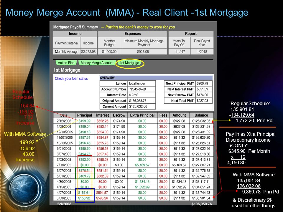 Money Merge Account (MMA) - Real Client -1st Mortgage Pay In as Xtra Principal Discretionary Income is ONLY: $345.90 Per Month x 12 4,150.80 With MMA Software 135,901.84 -126,032.06 9,869.78 Prin Pd & Discretionary $$ used for other things Regular Schedule: 135,901.84 -134,129.64 1,772.20 Prin Pd Regular Schedule: 164.64 -156.92 7.72 Increase With MMA Software 199.92 -156.92 43.00 Increase 2/1/2005 $136,058.76