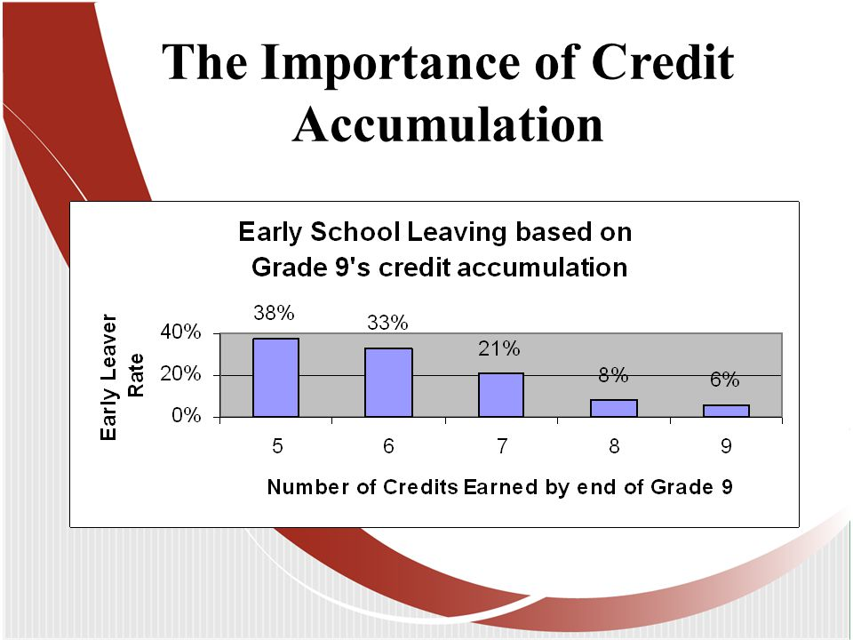 The Importance of Credit Accumulation
