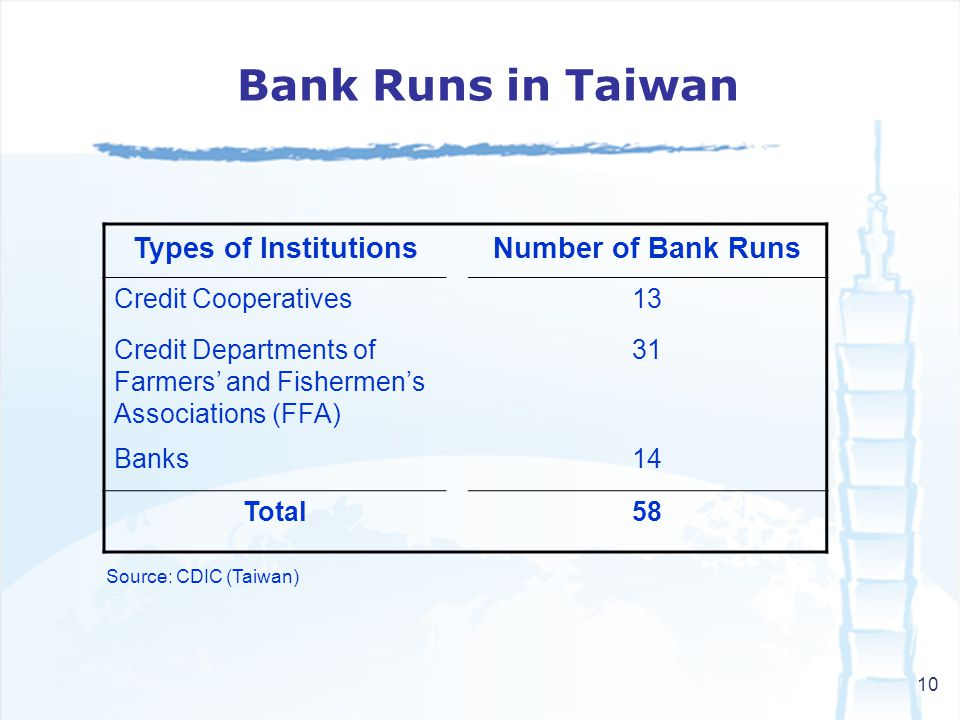 10 Types of InstitutionsNumber of Bank Runs Credit Cooperatives13 Credit Departments of Farmers and Fishermens Associations (FFA) 31 Banks14 Total58 Bank Runs in Taiwan Source: CDIC (Taiwan)