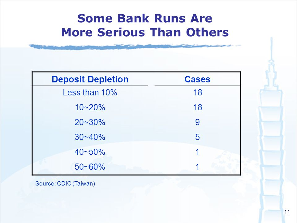 11 Some Bank Runs Are More Serious Than Others Deposit DepletionCases Less than 10%18 10~20%18 20~30%9 30~40%5 40~50%1 50~60%1 Source: CDIC (Taiwan)