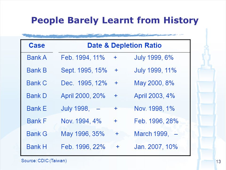 13 CaseDate & Depletion Ratio Bank AFeb. 1994, 11% +July 1999, 6% Bank BSept.