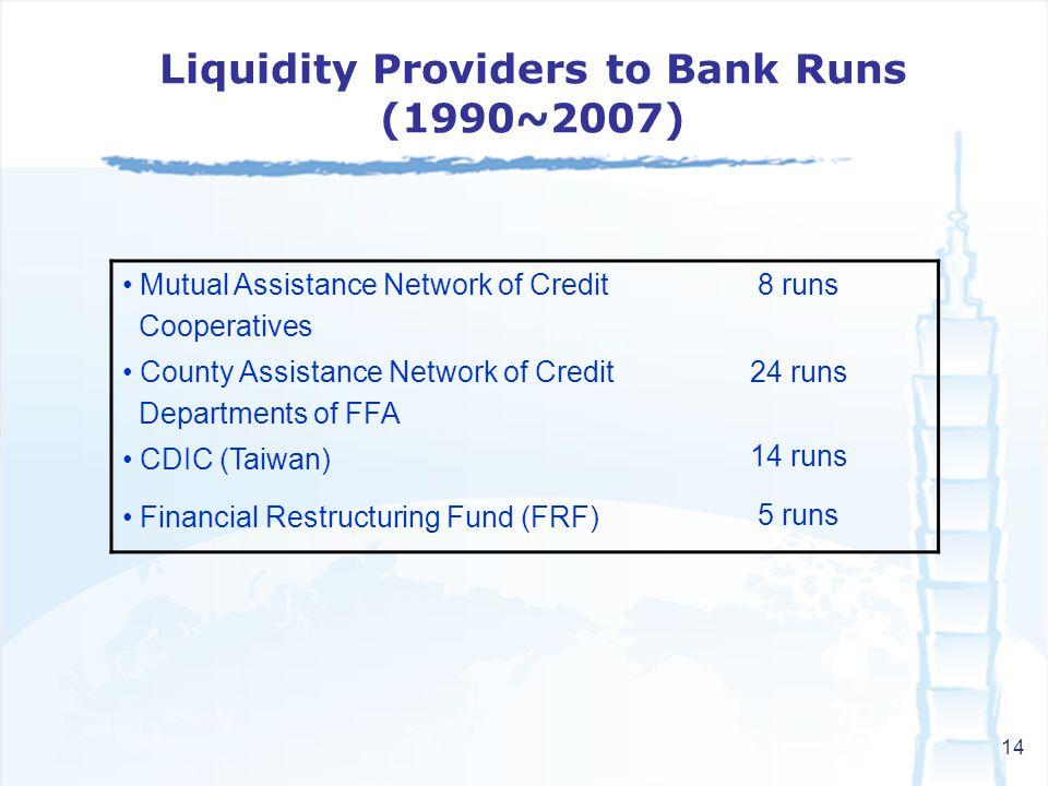 14 Mutual Assistance Network of Credit Cooperatives 8 runs County Assistance Network of Credit Departments of FFA 24 runs 14 runs 5 runs CDIC (Taiwan) Financial Restructuring Fund (FRF) Liquidity Providers to Bank Runs (1990~2007)