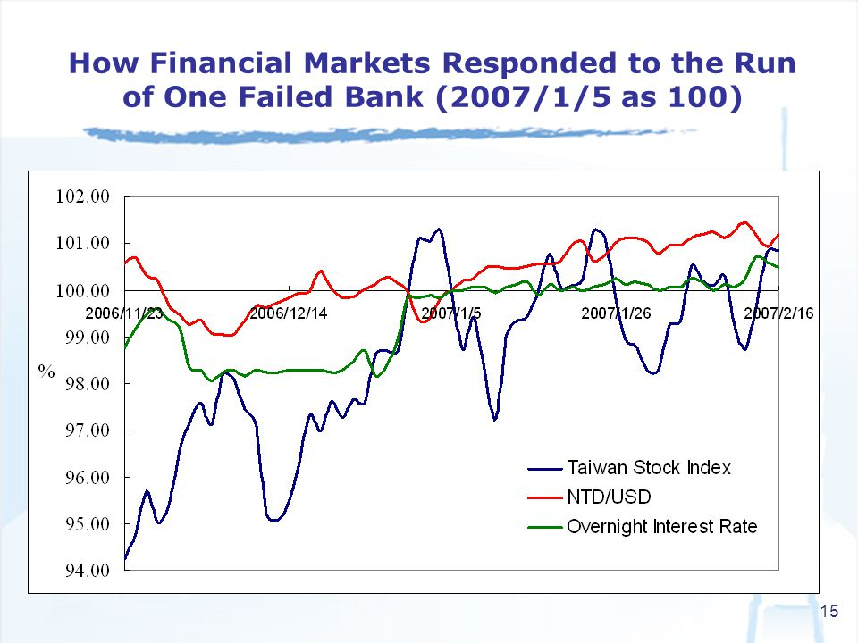 15 How Financial Markets Responded to the Run of One Failed Bank (2007/1/5 as 100)