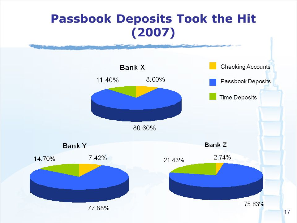17 Passbook Deposits Took the Hit (2007) Checking Accounts Passbook Deposits Time Deposits