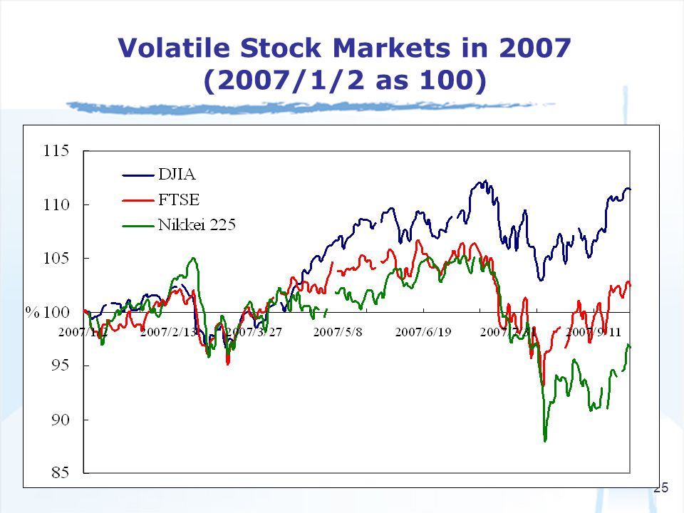 25 Volatile Stock Markets in 2007 (2007/1/2 as 100)