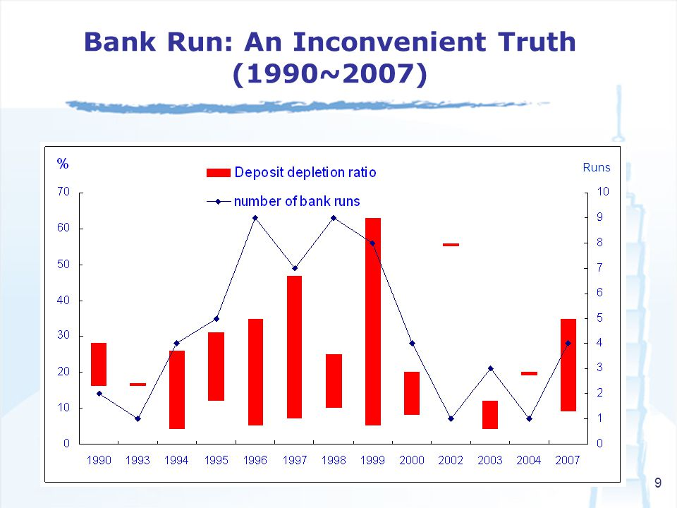 9 Bank Run: An Inconvenient Truth (1990~2007) Runs