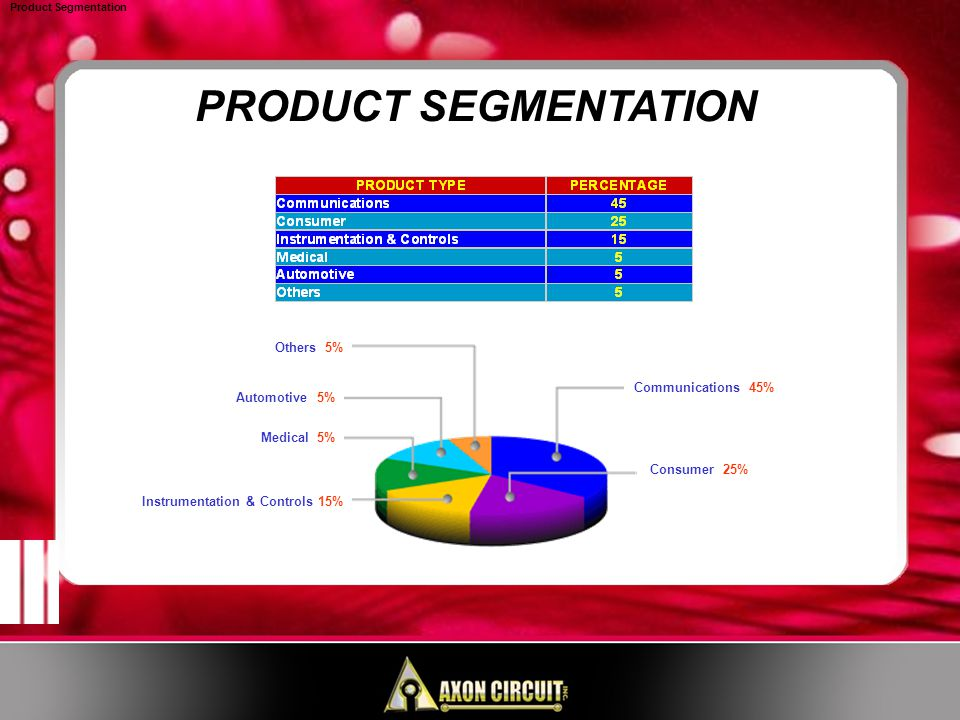 PRODUCT SEGMENTATION Product Segmentation Communications 45% Consumer 25% Others 5% Automotive 5% Medical 5% Instrumentation & Controls 15%
