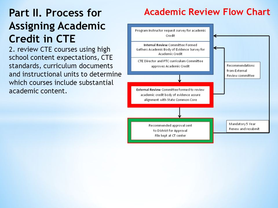 Part II. Process for Assigning Academic Credit in CTE 2.