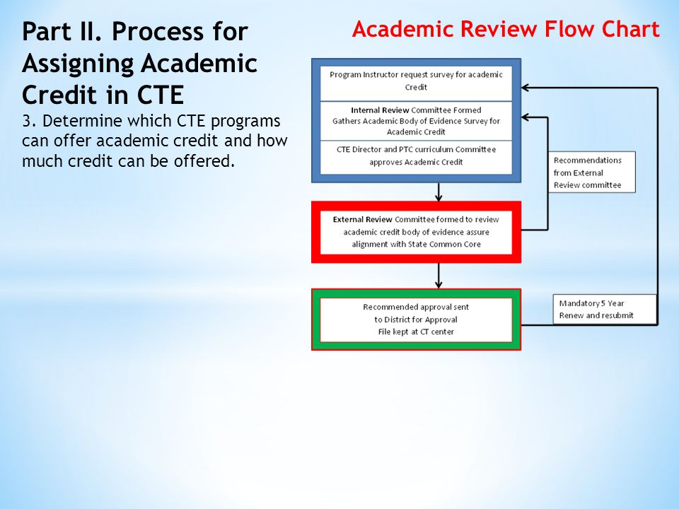Part II. Process for Assigning Academic Credit in CTE 3.