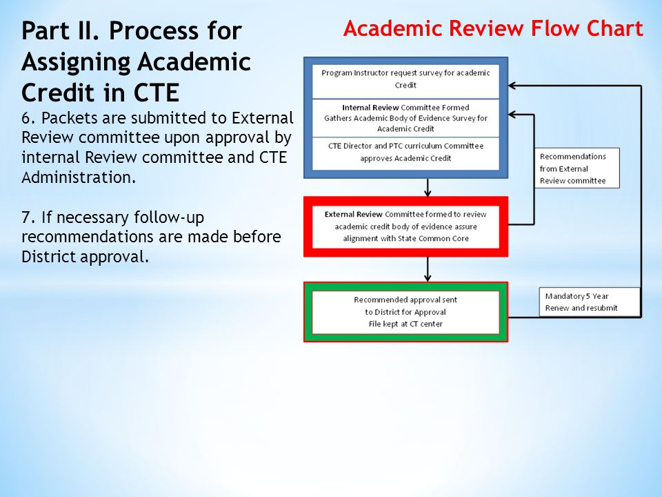 Part II. Process for Assigning Academic Credit in CTE 6.