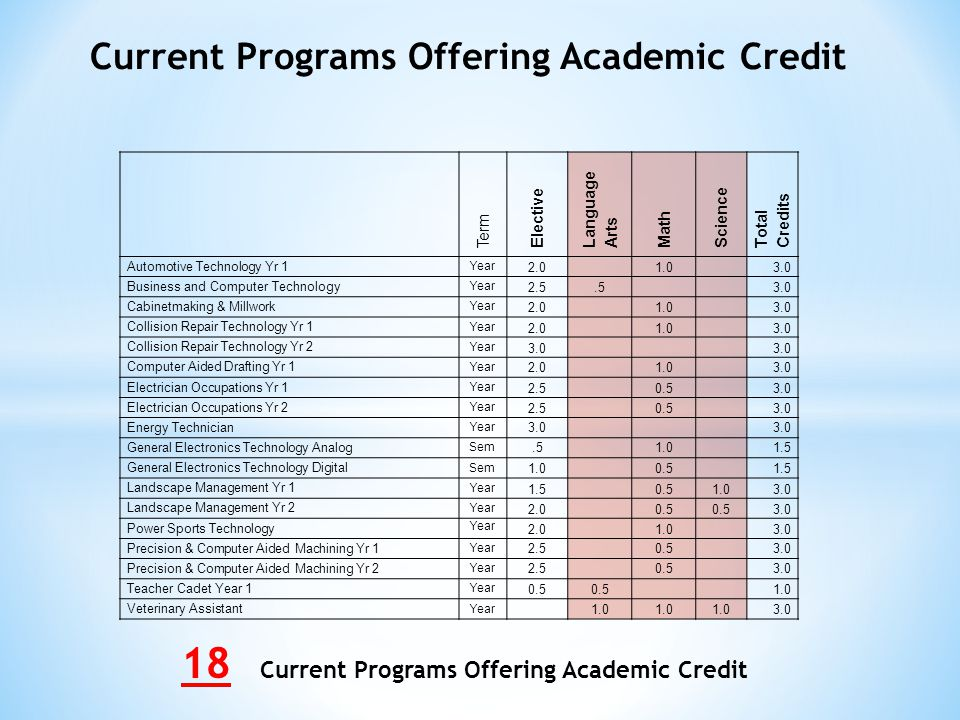 Current Programs Offering Academic Credit 18 Current Programs Offering Academic Credit Term Elective Language Arts Math Science Total Credits Automotive Technology Yr 1 Year 2.0 1.0 3.0 Business and Computer Technology Year 2.5.5 3.0 Cabinetmaking & Millwork Year 2.0 1.0 3.0 Collision Repair Technology Yr 1 Year 2.0 1.0 3.0 Collision Repair Technology Yr 2 Year 3.0 Computer Aided Drafting Yr 1 Year 2.0 1.0 3.0 Electrician Occupations Yr 1 Year 2.5 0.5 3.0 Electrician Occupations Yr 2 Year 2.5 0.5 3.0 Energy Technician Year 3.0 General Electronics Technology Analog Sem.5 1.0 1.5 General Electronics Technology Digital Sem 1.0 0.5 1.5 Landscape Management Yr 1 Year 1.5 0.51.0 3.0 Landscape Management Yr 2 Year 2.0 0.5 3.0 Power Sports Technology Year 2.0 1.0 3.0 Precision & Computer Aided Machining Yr 1 Year 2.5 0.5 3.0 Precision & Computer Aided Machining Yr 2 Year 2.5 0.5 3.0 Teacher Cadet Year 1 Year 0.5 1.0 Veterinary Assistant Year 1.0 3.0