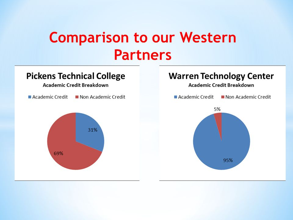 Comparison to our Western Partners