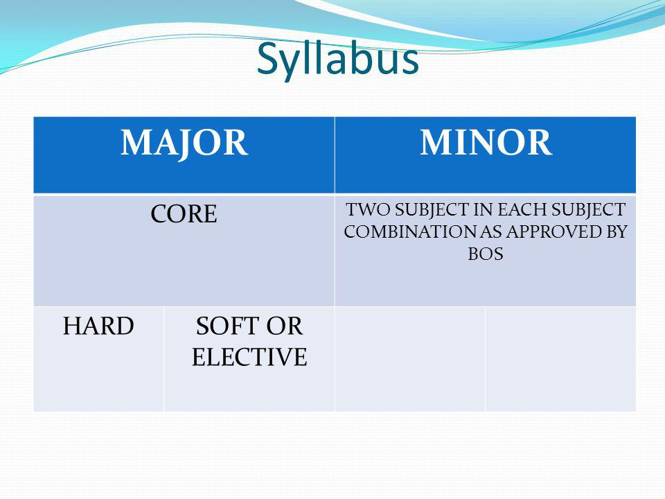 Syllabus MAJORMINOR CORE TWO SUBJECT IN EACH SUBJECT COMBINATION AS APPROVED BY BOS HARDSOFT OR ELECTIVE