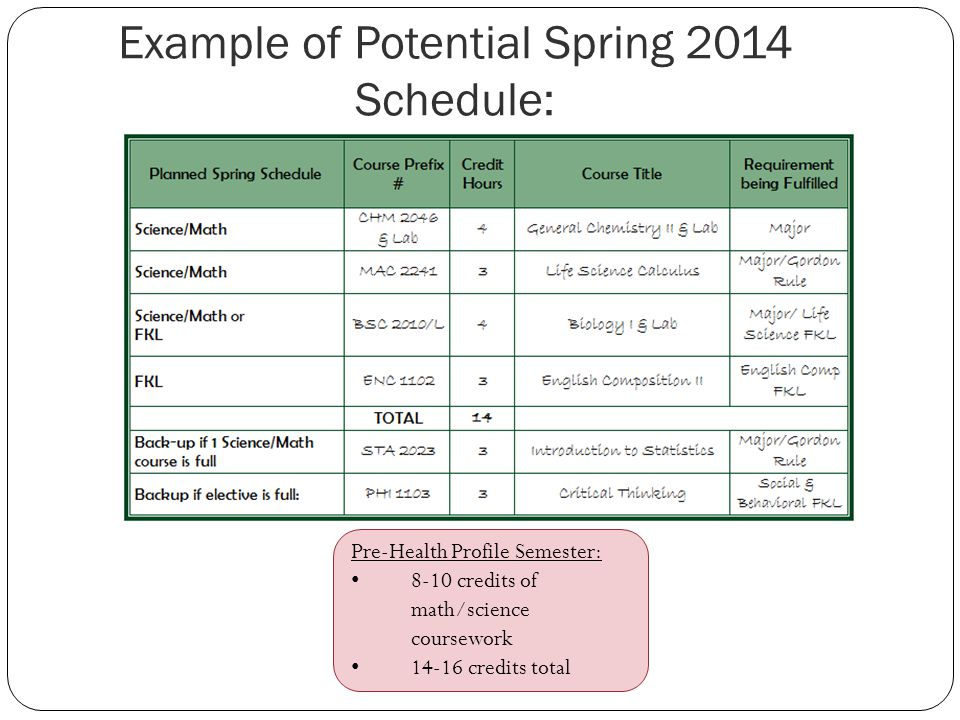 Example of Potential Spring 2014 Schedule: Pre-Health Profile Semester: 8-10 credits of math/science coursework credits total