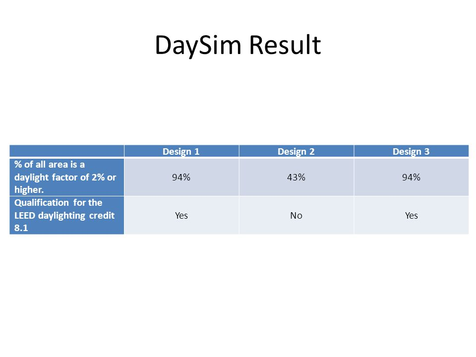 DaySim Result Design 1Design 2Design 3 % of all area is a daylight factor of 2% or higher.