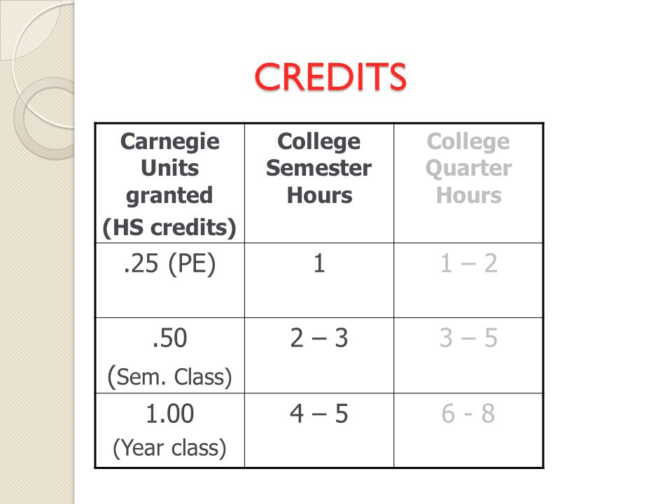 CREDITS Carnegie Units granted (HS credits) College Semester Hours College Quarter Hours.25 (PE)11 – 2.50 ( Sem.