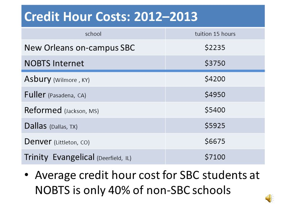Southern Baptist Credit Hour Costs: 2011–2012 Non-SBC StudentSBC Student Southern$438$209 Southwestern$400 (470 max)$200 NOBTS$270 (295 max)$175 Southeastern$409 (477 max)$190 Golden Gate$410$215 Midwestern$350$210 On average, credit hour cost for SBC students is 52% of the cost of non-SBC students.