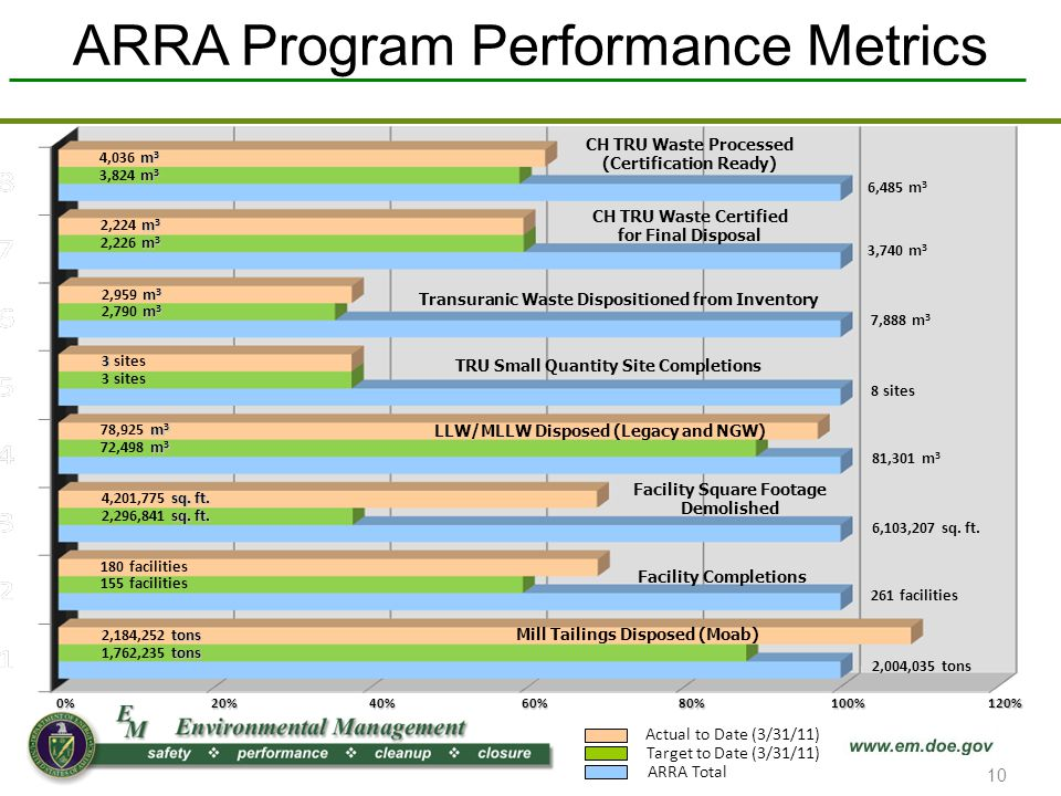 ARRA Program Performance Metrics Target to Date (3/31/11) ARRA Total Actual to Date (3/31/11) CH TRU Waste Processed (Certification Ready) 6,485 m 3 6,103,207 sq.