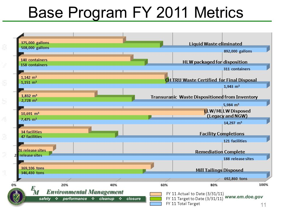 Base Program FY 2011 Metrics FY 11 Actual to Date (3/31/11) FY 11 Target to Date (3/31/11) FY 11 Total Target 20%80% 100% 60%40%0% 11 Liquid Waste eliminated 892,000 gallons 375,000 gallons 508,000 gallons HLW packaged for disposition 311 containers 140 containers 158 containers 1,943 m 3 1,142 m 3 CH TRU Waste Certified for Final Disposal 1,151 m 3 m 3 5,984 m 3 Transuranic Waste Dispositioned from Inventory 1,832 m 3 m 3 2,728 m 3 LLW/MLLW Disposed (Legacy and NGW) 14,297 m 3 m 3 10,691 m 3 m 3 7,475 m 3 Facility Completions 121 facilities 34 facilities 47 facilities 188 release sites Remediation Complete 26 release sites 23 release sites 692,860 tons Mill Tailings Disposed tons 369,106 tons 346,430 tons