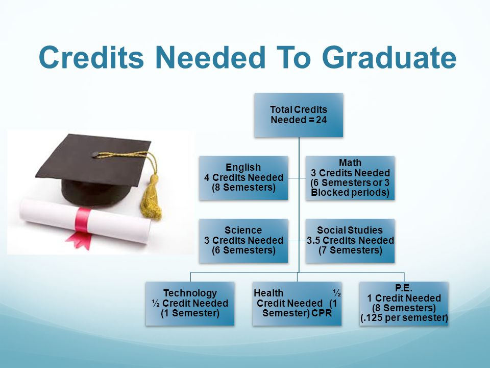 Credits Needed To Graduate Total Credits Needed = 24 Technology ½ Credit Needed (1 Semester) Health ½ Credit Needed (1 Semester) CPR P.E.