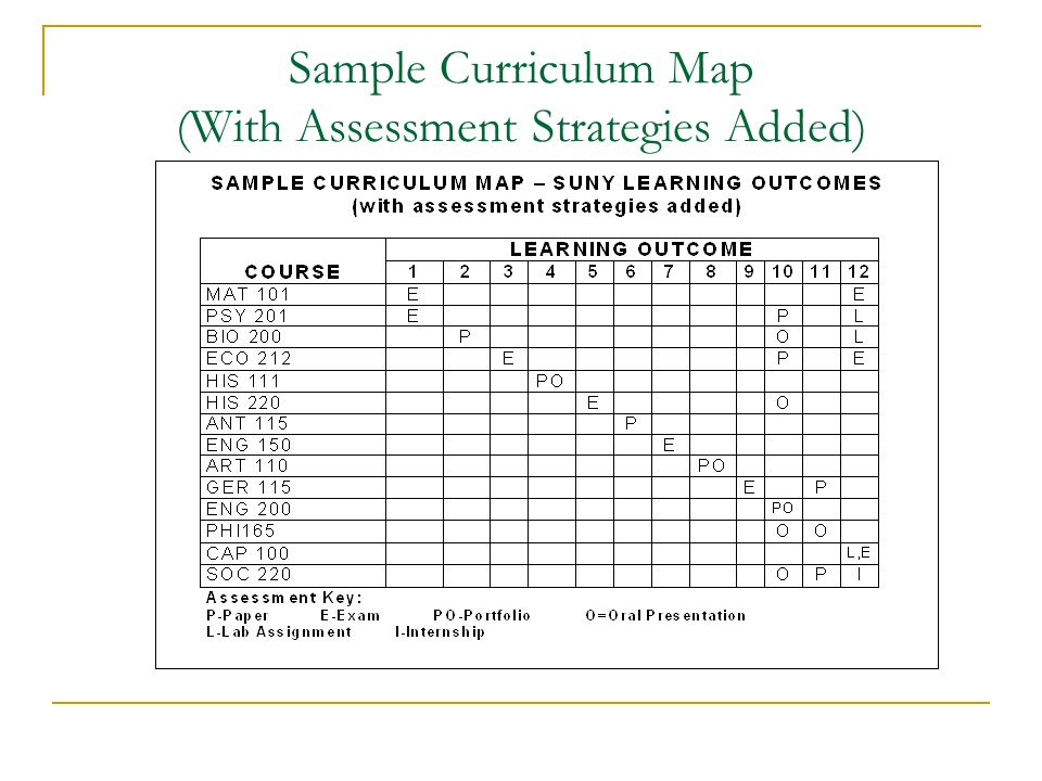 Sample Curriculum Map (With Assessment Strategies Added)