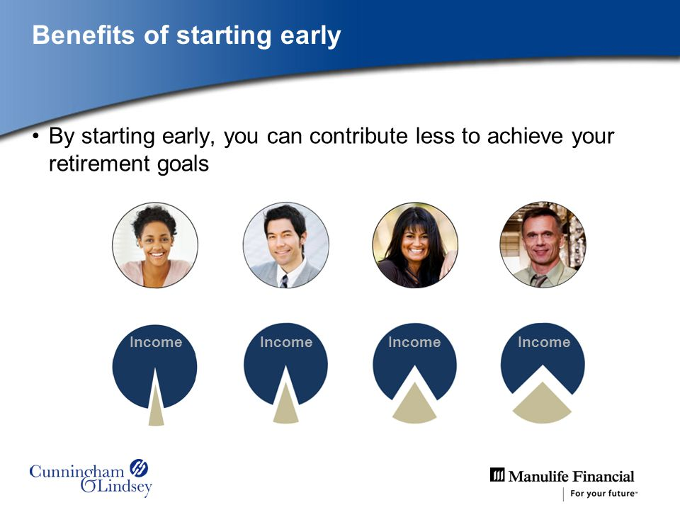 By starting early, you can contribute less to achieve your retirement goals 6% 30s40s50s 18% 10% 25% If you start in your… Percentage of income you have to save for retirement: 20s Income Benefits of starting early