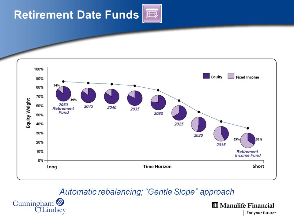 Automatic rebalancing; Gentle Slope approach Retirement Date Funds