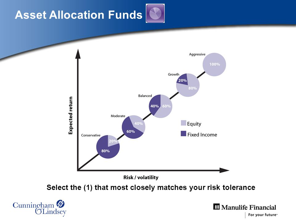 Asset Allocation Funds Select the (1) that most closely matches your risk tolerance