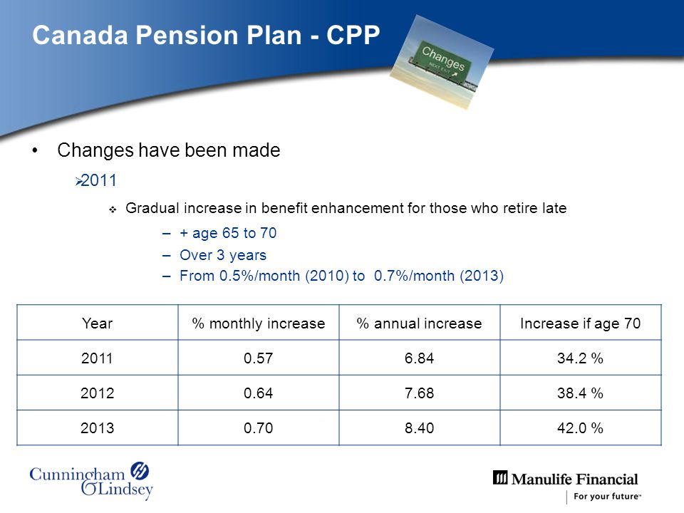 Canada Pension Plan - CPP Changes have been made 2011 Gradual increase in benefit enhancement for those who retire late –+ age 65 to 70 –Over 3 years –From 0.5%/month (2010) to 0.7%/month (2013) Year% monthly increase% annual increaseIncrease if age 70 20110.576.8434.2 % 20120.647.6838.4 % 20130.708.4042.0 %
