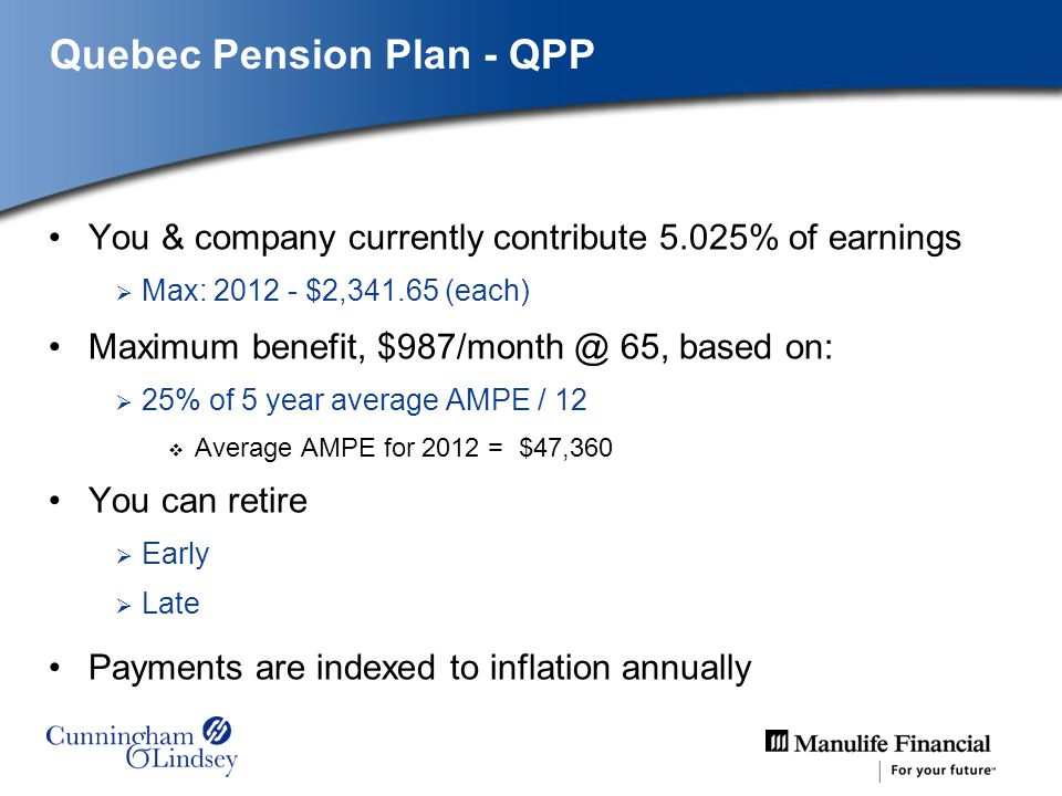Quebec Pension Plan - QPP You & company currently contribute 5.025% of earnings Max: 2012 - $2,341.65 (each) Maximum benefit, $987/month @ 65, based on: 25% of 5 year average AMPE / 12 Average AMPE for 2012 = $47,360 You can retire Early Late Payments are indexed to inflation annually