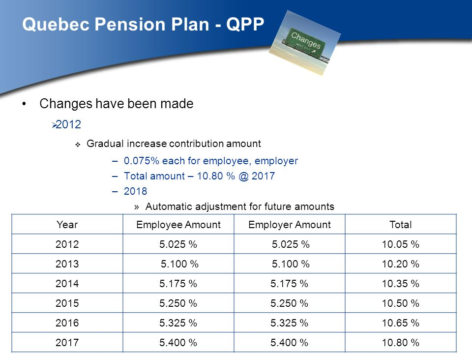 Quebec Pension Plan - QPP Changes have been made 2012 Gradual increase contribution amount –0.075% each for employee, employer –Total amount – 10.80 % @ 2017 –2018 »Automatic adjustment for future amounts YearEmployee AmountEmployer AmountTotal 20125.025 % 10.05 % 2013 5.100 % 10.20 % 20145.175 % 10.35 % 20155.250 % 10.50 % 20165.325 % 10.65 % 20175.400 % 10.80 %