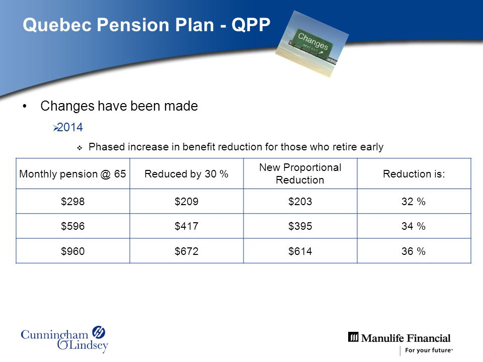 Quebec Pension Plan - QPP Changes have been made 2014 Phased increase in benefit reduction for those who retire early –Age 60 to < 65 –Over 3 years –From 0.5 %/month (2014) to 0.6 %/month (2016) –Rate will increase proportionally to amount of pension »Minimum – 0.5% »Maximum – 0.6% Will not apply to those born before January 1, 1954 Monthly pension @ 65Reduced by 30 % New Proportional Reduction Reduction is: $298$209$20332 % $596$417$39534 % $960$672$61436 %