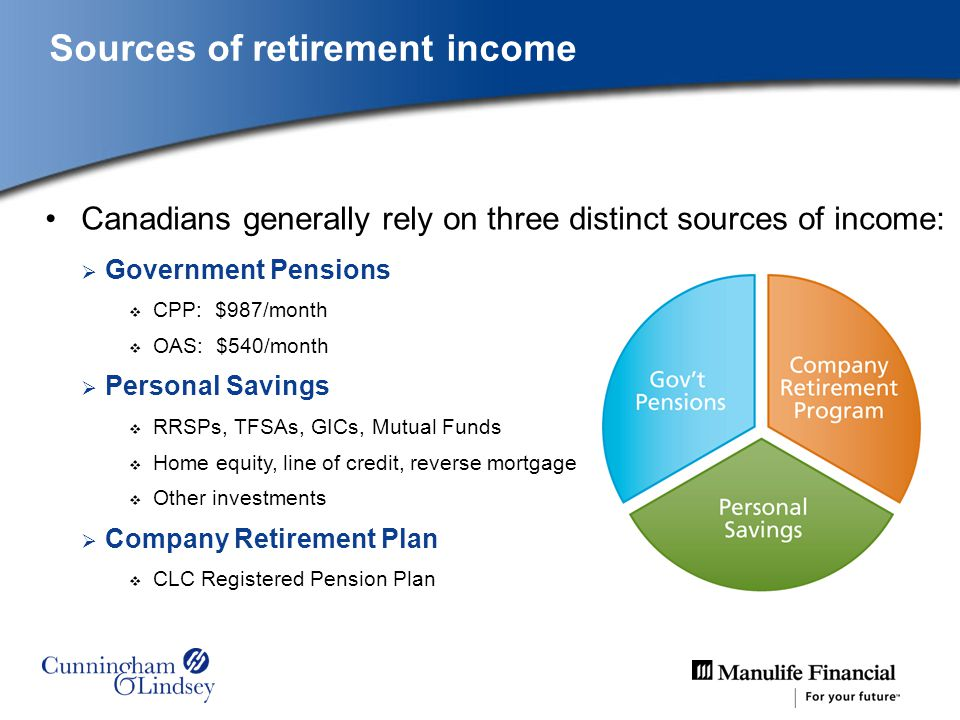 Sources of retirement income Canadians generally rely on three distinct sources of income: Government Pensions CPP: $987/month OAS: $540/month Personal Savings RRSPs, TFSAs, GICs, Mutual Funds Home equity, line of credit, reverse mortgage Other investments Company Retirement Plan CLC Registered Pension Plan