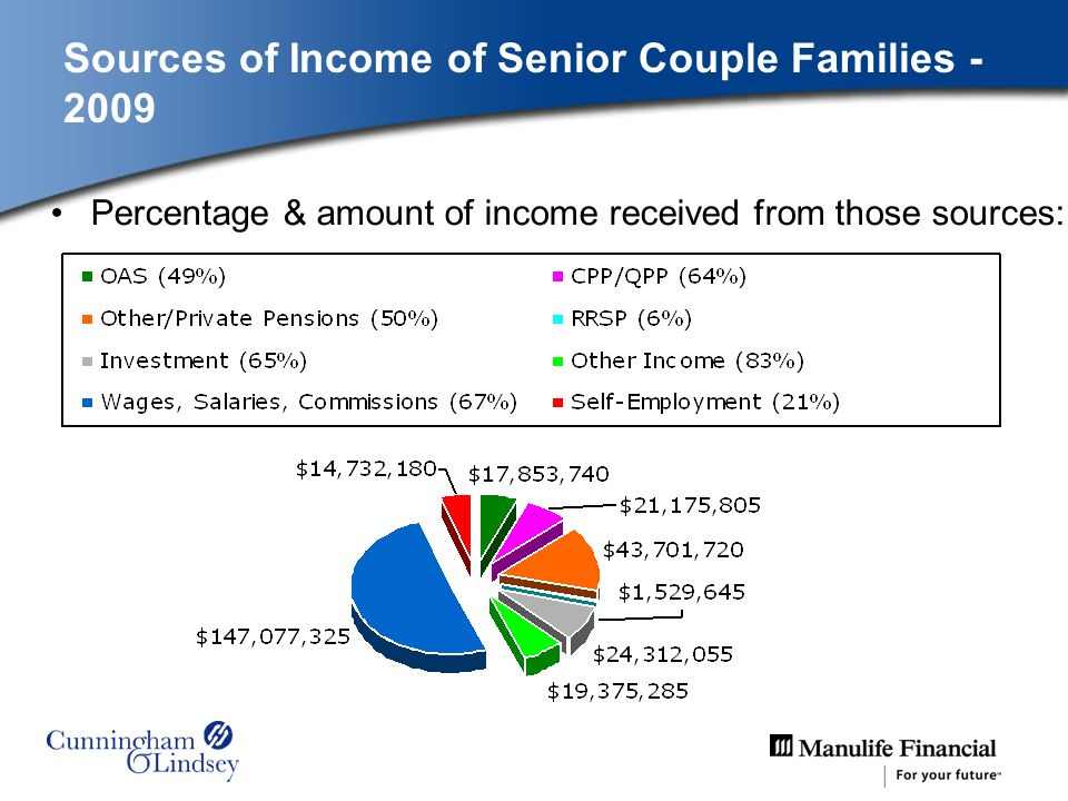 $ X 1,000 Percentage & amount of income received from those sources: Sources of Income of Senior Couple Families - 2009