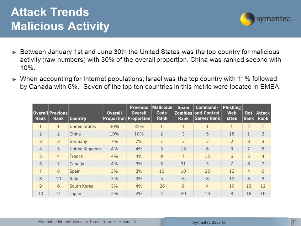 Symantec Internet Security Threat Report - Volume XII Symantec 2007 11 Attack Trends Malicious Activity Between January 1st and June 30th the United States was the top country for malicious activity (raw numbers) with 30% of the overall proportion.